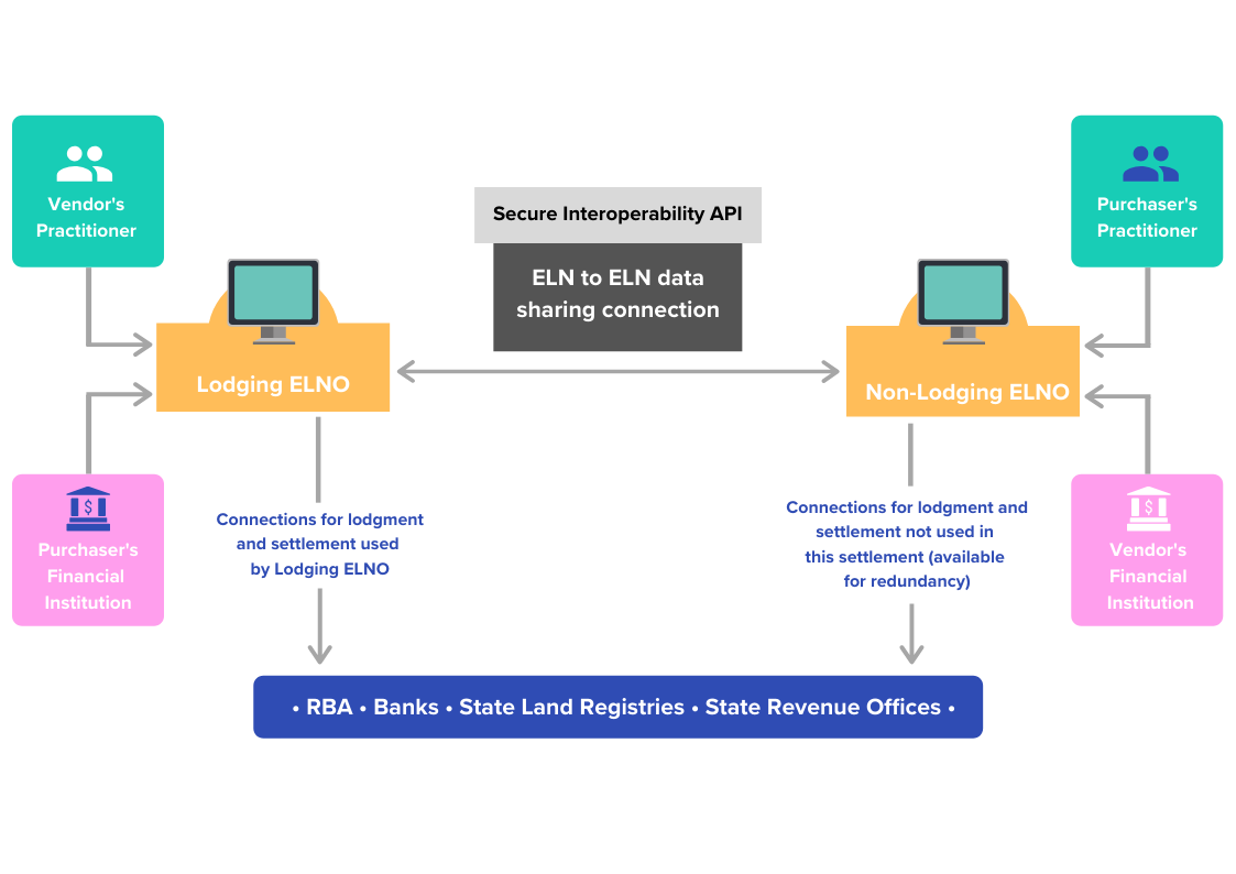 Interoperability Model